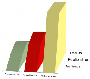 collaboration_graph