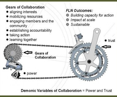 Successful Collaboration Tips from the Fire Learning Network