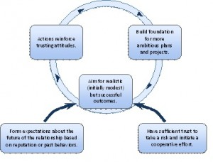 Trust Building Loop (adapted from Huxham and Vangen, 2005).