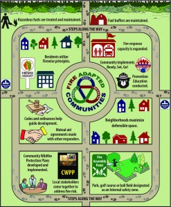 Fire Adapted Communities roadmap infographic