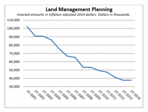LMP program declining budget