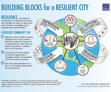 Resilience Resources to Ramp Up your Community's Fire Adaptation Work
