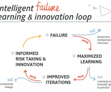 Reframing Failure to Facilitate Change