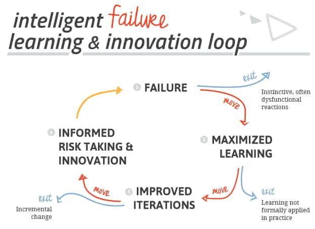 Fail Forward's intelligent failure learning and innovation loop