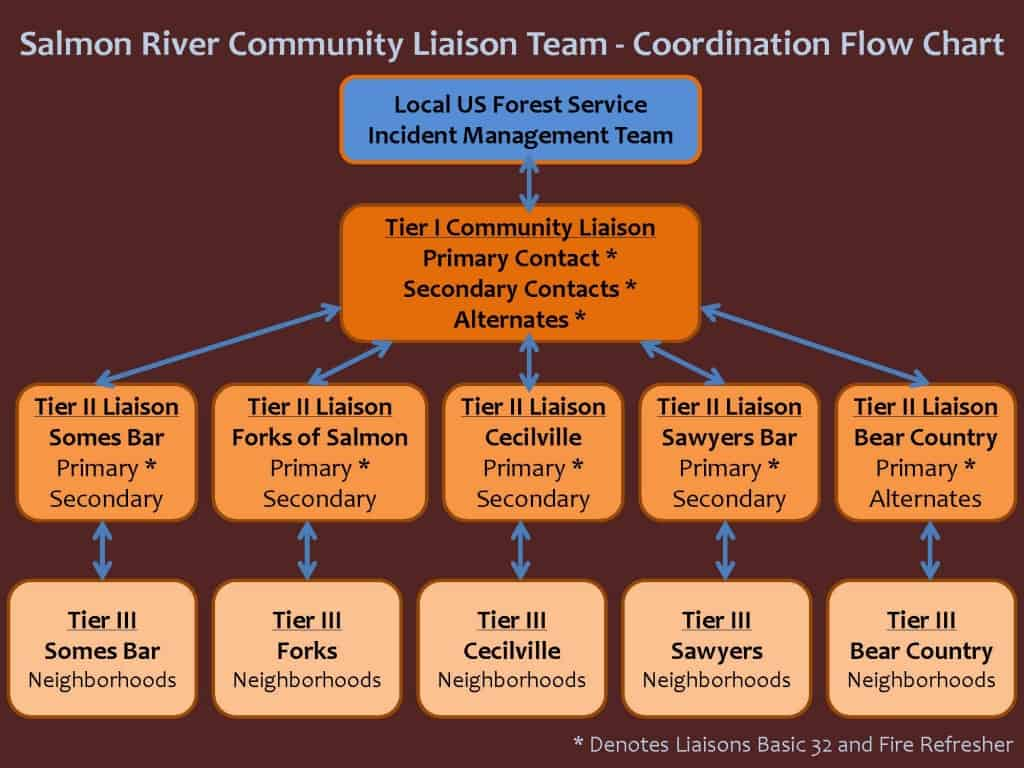 Sample Community Liaison Program coordination flow chart. Provided by: Karuna Greenberg