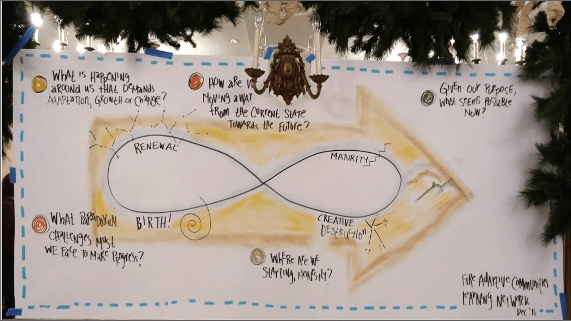 Hand-drawn diagram of the lifecycle through which a learning strategy travels.