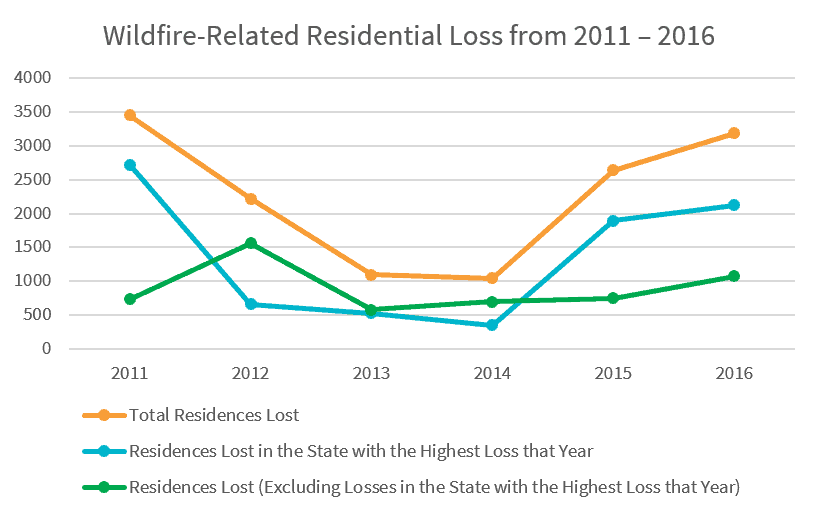Graph showing three trend lines from 2011 to 2016: Total residential loss, residences lost in state with the highest loss, and residences lost (excluding losses in state with highest loss)