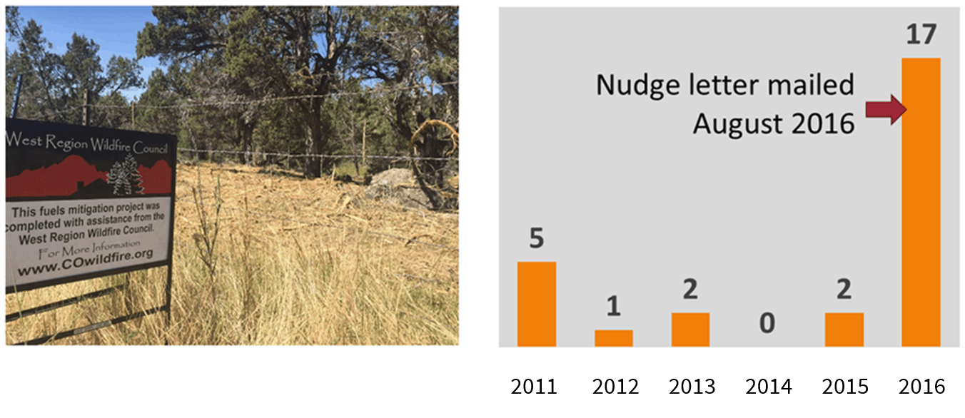 A photo of a defensible space project with a WRWC sign in the foreground next to a bar graph that show a spike in projects per year in 2017 (from two to 17)