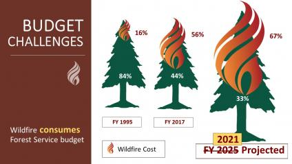 A graphic showing wildfire suppression consuming 16 percent of the USDA Forest Service's budget in 1995, 56 percent in 2017, and 67 percent in 2021 (projected). This projection was made prior to the enactment of the omnibus bill