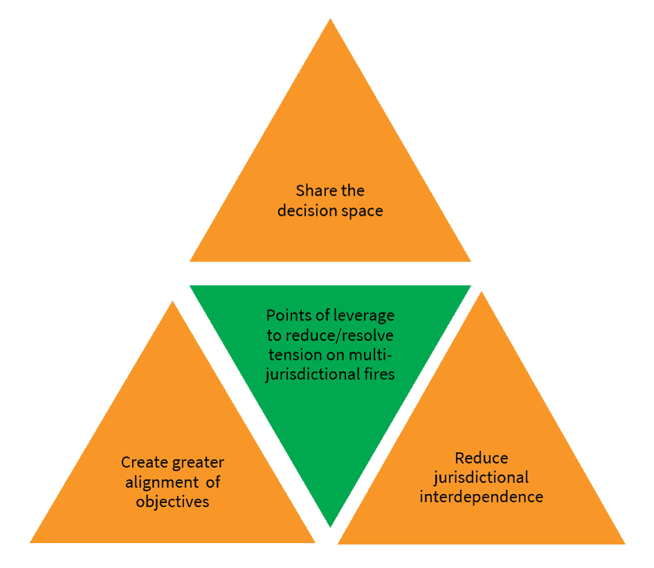 "A triangle regarding managing wildfire divided into four sub-triangles that are labeled: ""Share the decision space,"" ""Create greater alignment of objectives,"" ""Reduce jurisdictional interdependence,"" and ""Points of leverage to reduce/resolve tension on multi-jurisdictional fires"" (center triangle)"