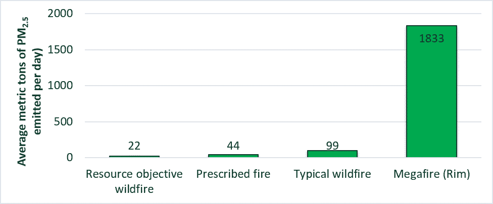 A bar graph showing that the average daily emotions for the fires in this study were much lower when the fire was either prescribed or managed for resource objectives than typical wildfires. Megafires were about 20 times greater than typical wildfires.