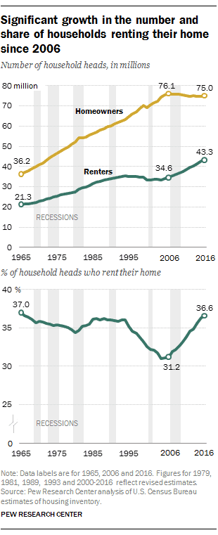 Line graphs showing an increase in both the total number of and percentage of renter between 1965 and 2016