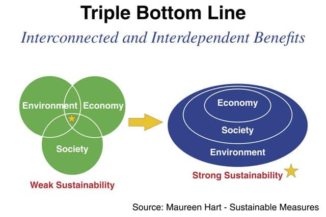 "Two graphics of the ""triple bottom line;"" one with a ven diagram where circles labelled ""Economy,"" ""Society"" and ""Environment"" overlap, but not entirely. This version is labelled as ""weak sustainability."" The other version, labelled ""strong sustainability"" has nested circles, where the ""Economy"" circle is encompassed by the ""Society"" circle which is then encompassed by the ""Environment"" circle"