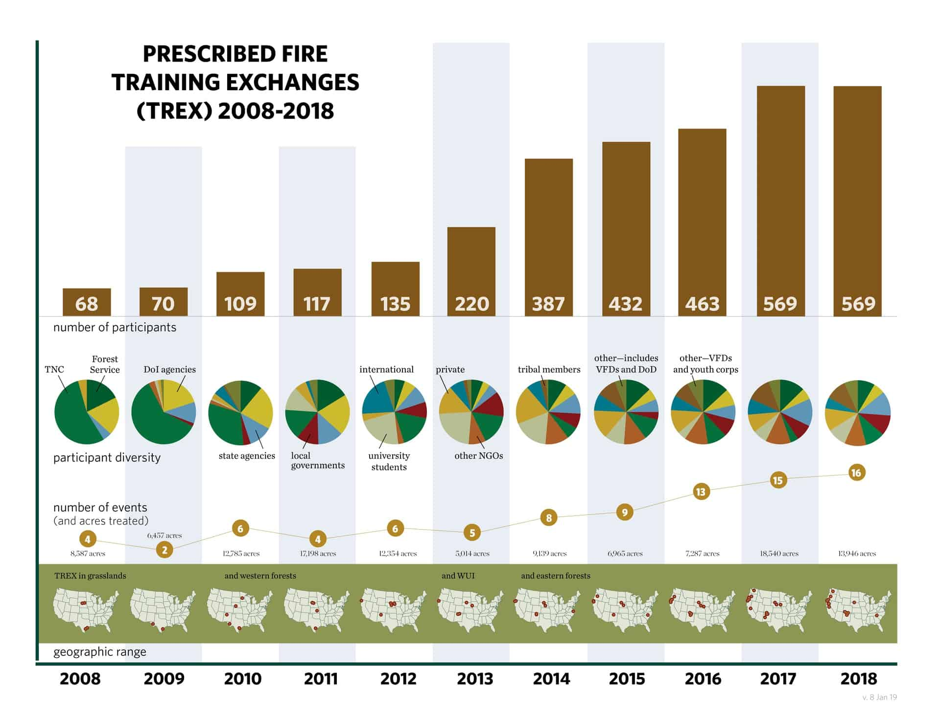 TREX participants have increased from 68 to 569 in the past 11 years, and each year, TREX has added to the nation's prescribed fire workforce