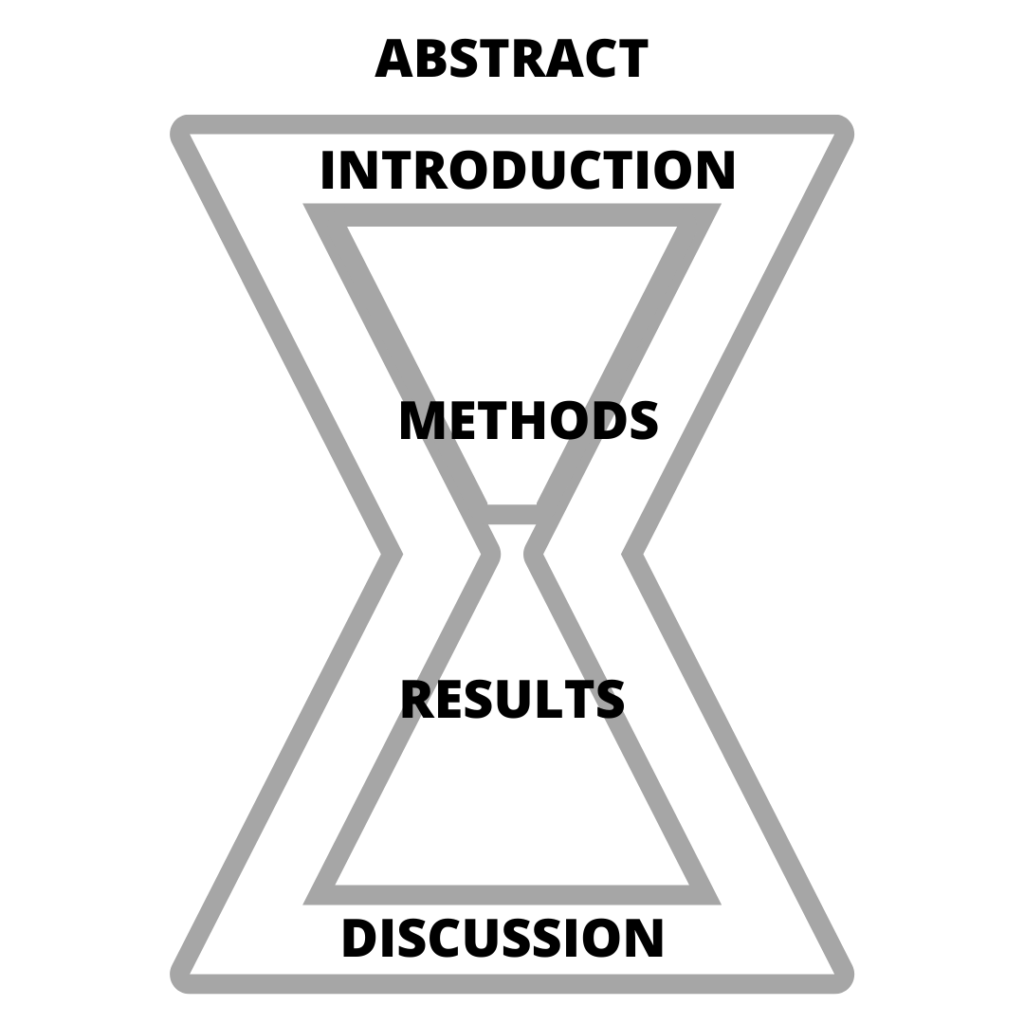 Graphic of the layout of a scientific journal article
