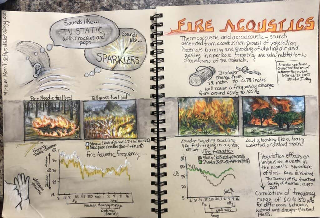 Drawings and text from journal with title FIRE ACOUSTICSf