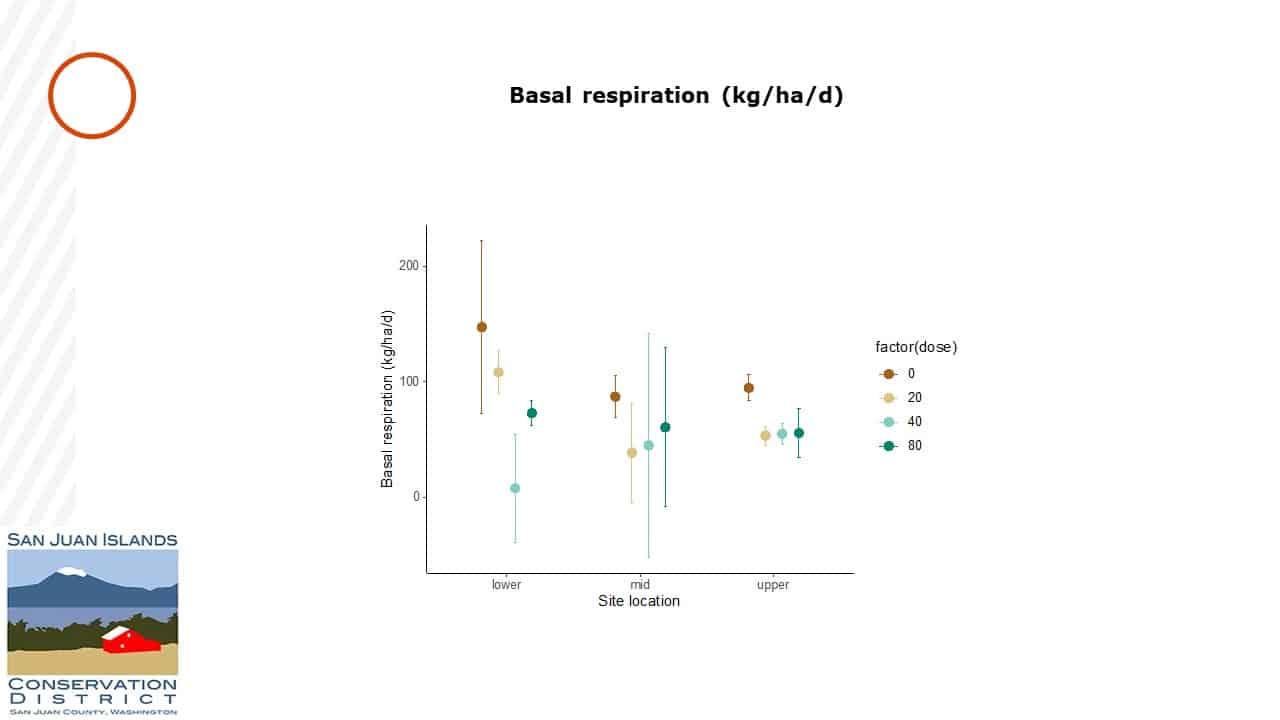 "Graph entitled ""Basal respiration kg/ha/d"""