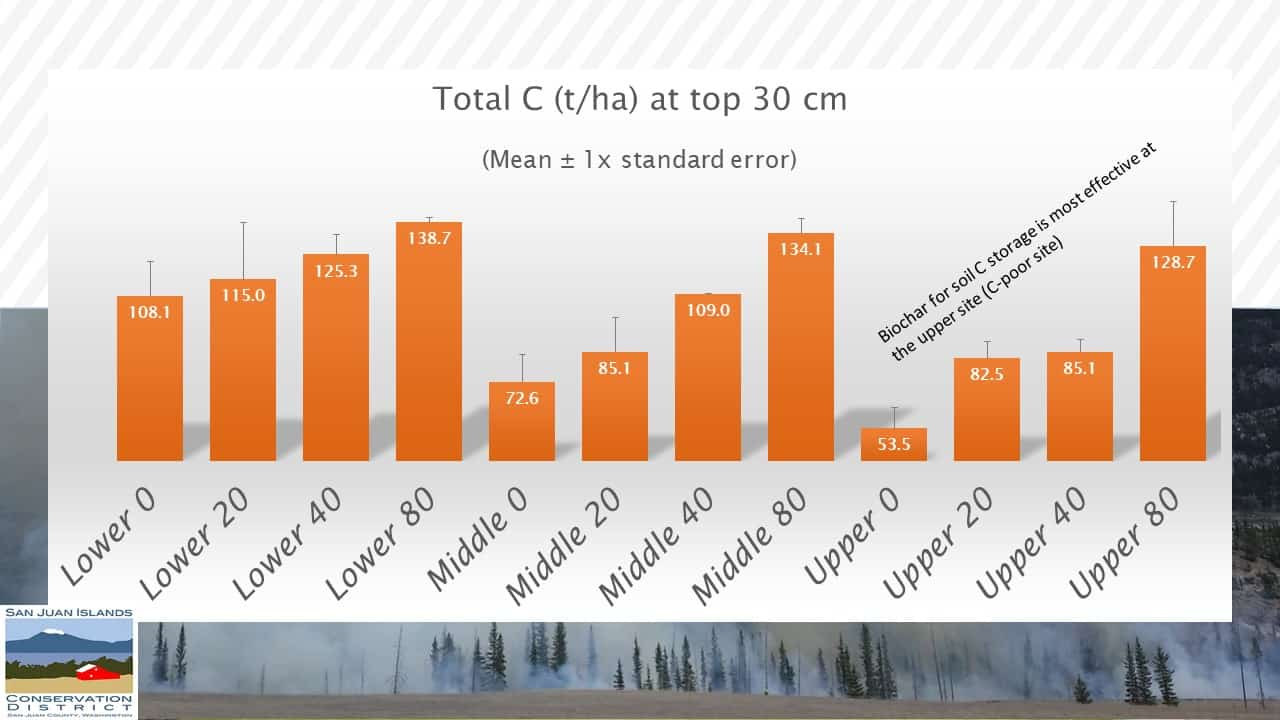"Graph entitled ""Total C (t/ha) at top 30 cm"""