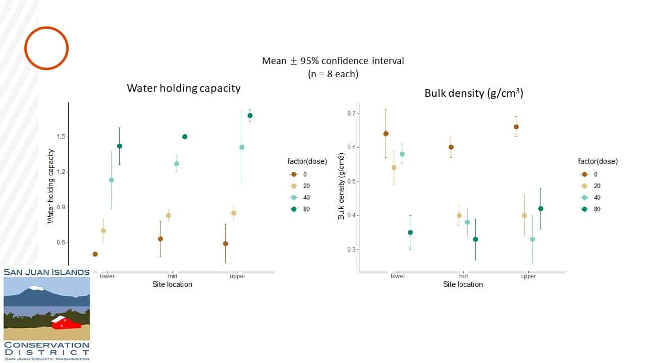 """Two graphs side by side on the left entitled """"Water Holding Capacity"""" on the right entitled """"Bulk density"""""""